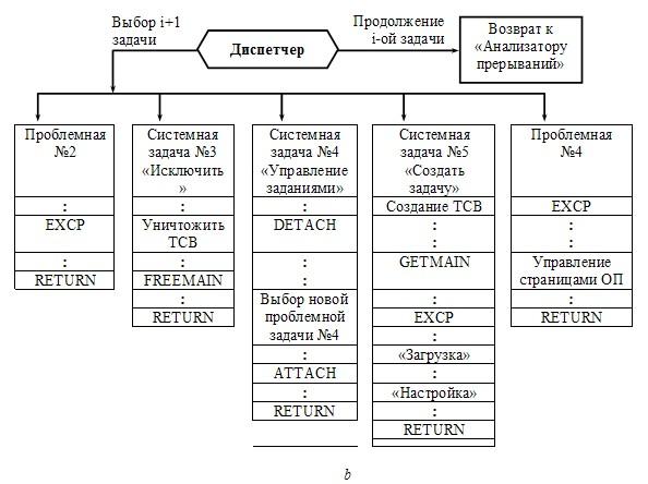 Блок-схема взаимодействия ядра